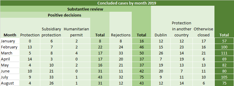 Conclusions of all decided cases in 2019 by month
