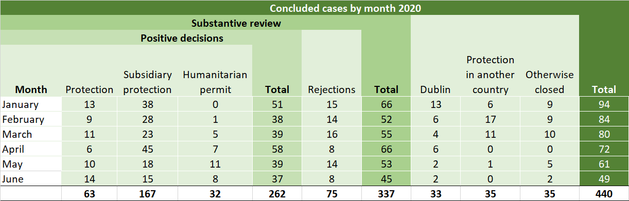 Conclusions of all decided cases in 2020 by month