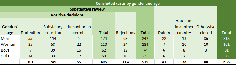 Conclusions of all decided cases in 2020 by age and gender